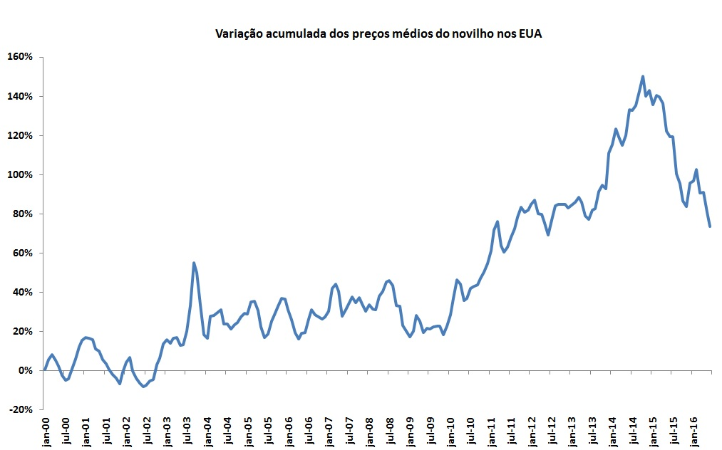 Fonte: Dados do USDA