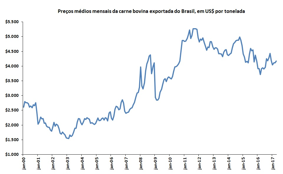 Fonte: Dados do Secex (adaptado por Farmnews)