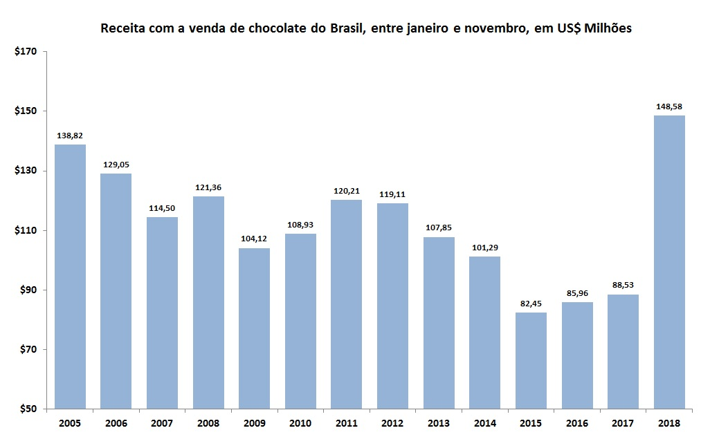 chocolate do Brasil