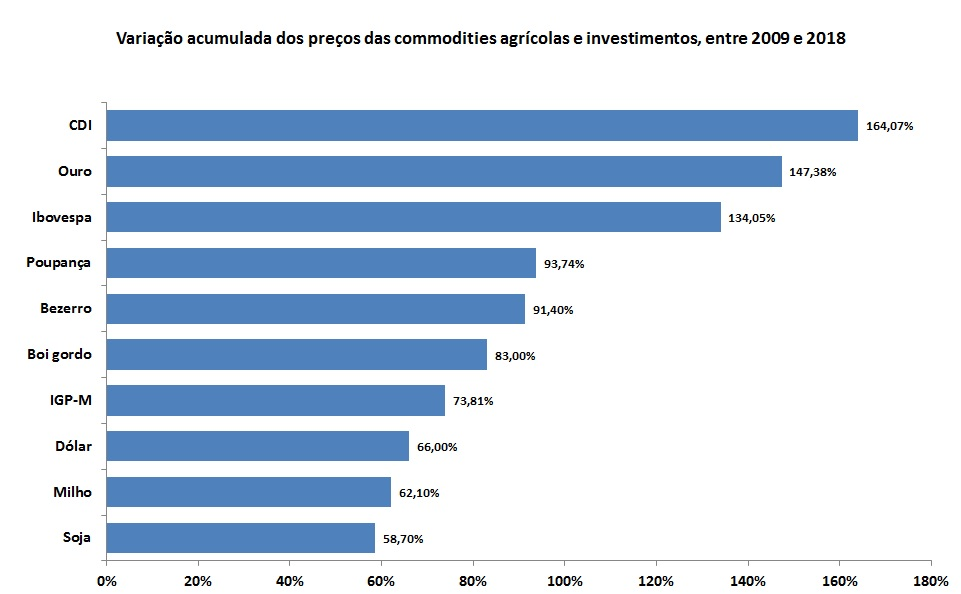 investir em commodities agrícolas
