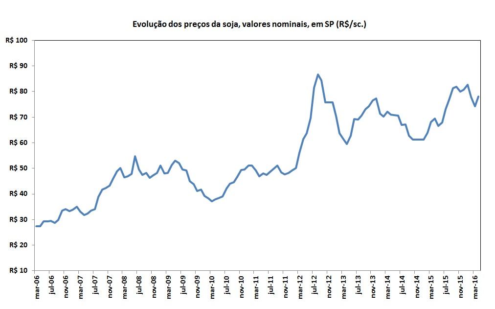 Gráfico de evolução anual do preço da soja em valores nominais em são paulo