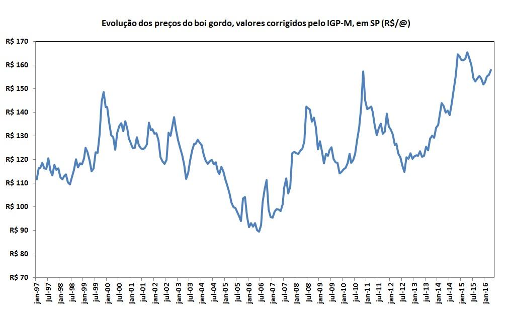 Gráfico de evolução dos preços do boi gordo corrigido pelo igp-m em são paulo