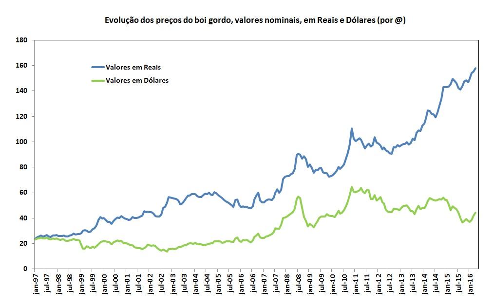Gráfico de evolução dos preços do boi gordo em dólar - valores nominais CEPEA/ESALQ BACEN