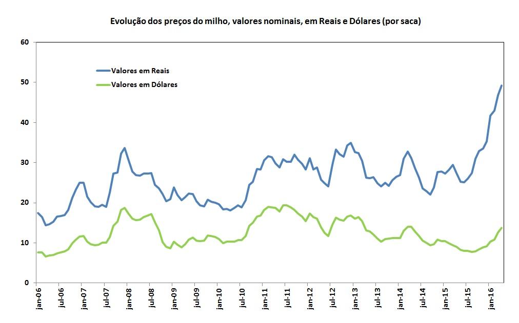 Gráfico de evolução dos preços do milho e soja em reais e dólares do CEPEA/ESALQ e BACEN