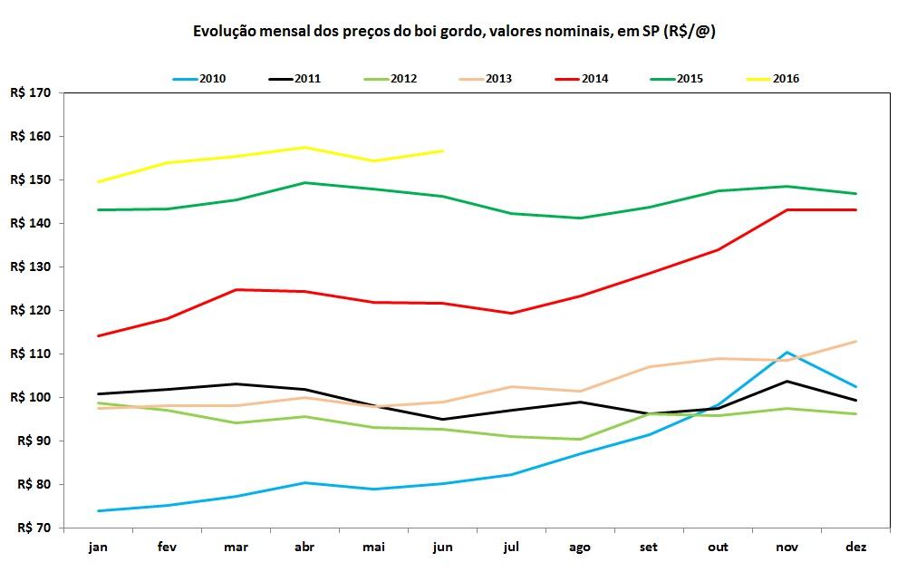gráfico evolução mensal dos preços do boi gordo em valores nominais