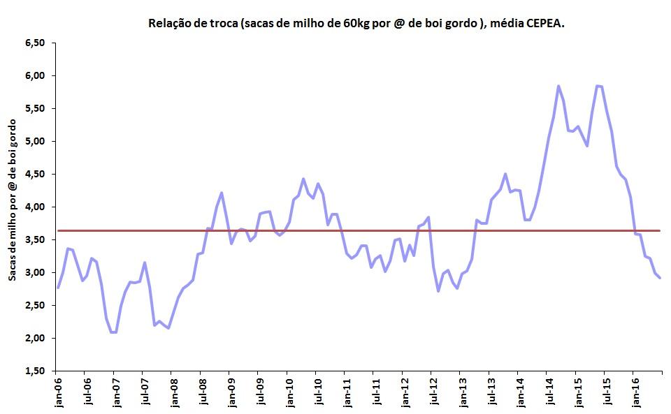 Gráfico de relação de troca de boi gordo por soja para comparativo de boi gordo por milho pela CEPEA