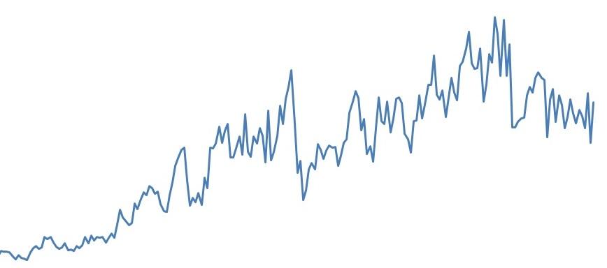 dados de exportação