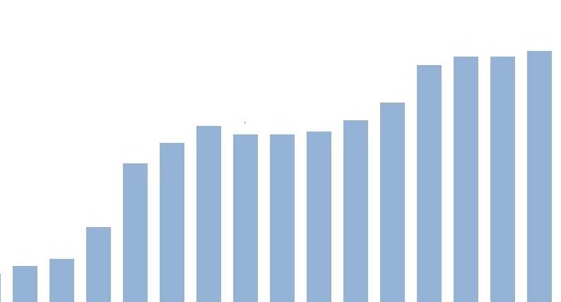 preços das terras de pastagem