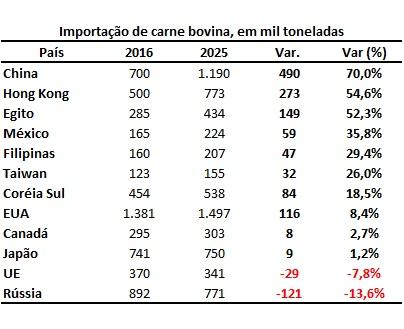 importações de carne bovina
