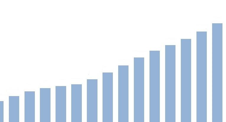 crescimento do rebanho de bovinos