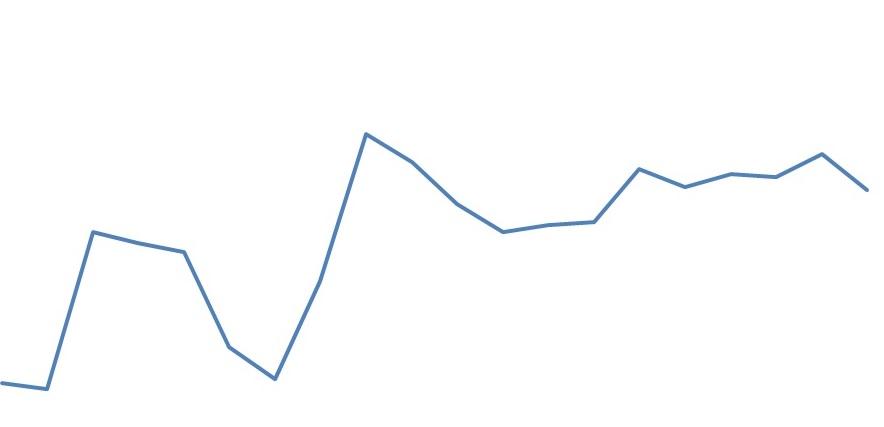 preços da soja