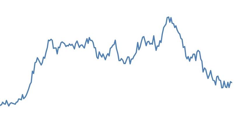 relação de preços do boi gordo e do milho