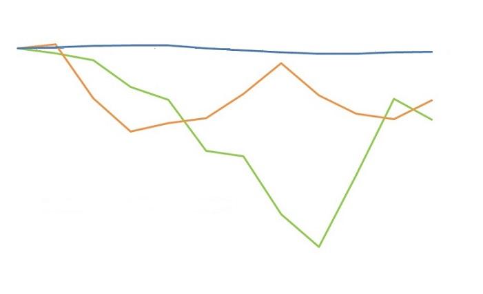 variação da inflação