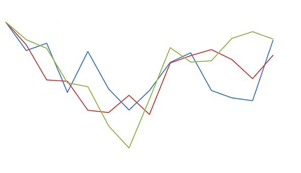 variação dos preços do boi magro