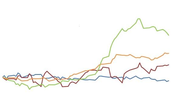 preços das commoditites agrícolas