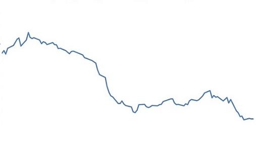 relação de preços do boi