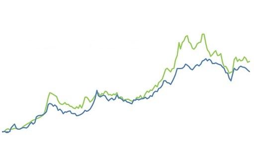 variação dos preços do boi