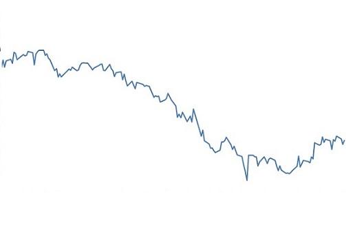 preços do boi gordo em dólares