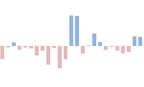 variação mensal de preços do boi