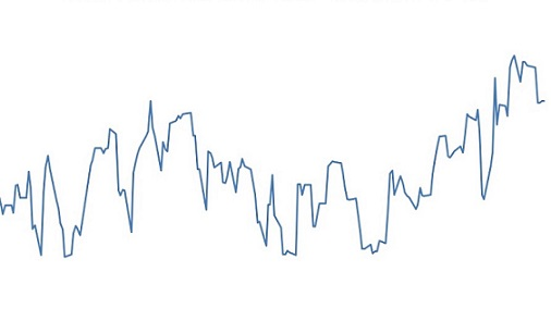 variação acumulada dos preços do bezerro