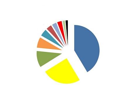 estimativa de produção de milho