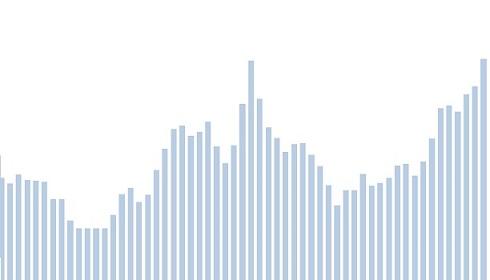 preço médio mensal da soja