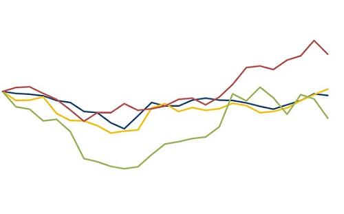 variação dos preços das commodities