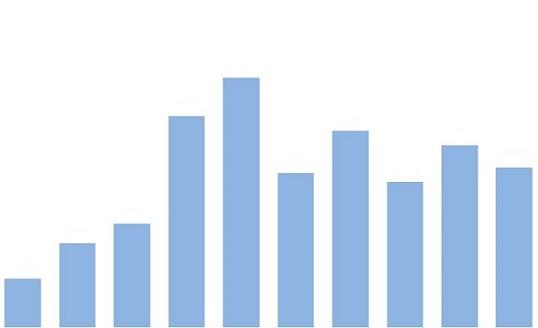 dados históricos da exportação de milho