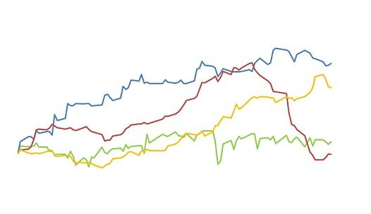 comportamento de preços das commodities agrícolas
