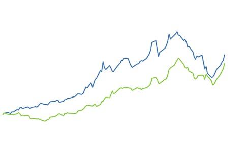 variação do preço da soja