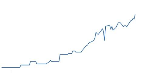 preço futuro do boi