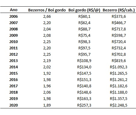 troca de bezerros por boi gordo em outubro