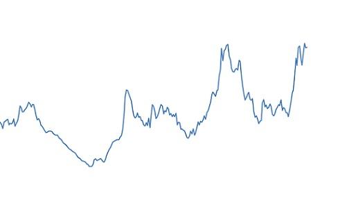 preços corrigidos do bezerro