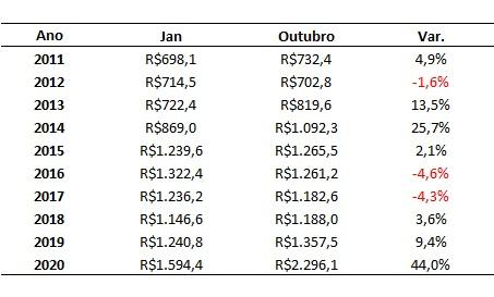 variação do preço do bezerro