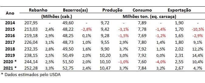 dados da pecuária de corte do Brasil