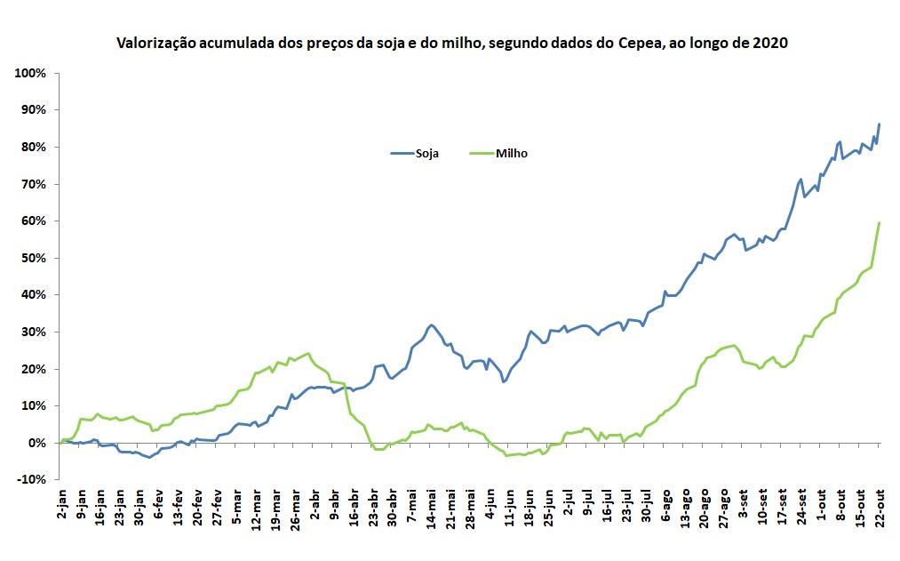 variação acumulada dos preços da soja