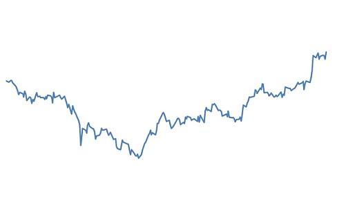 preço do boi gordo em dólar