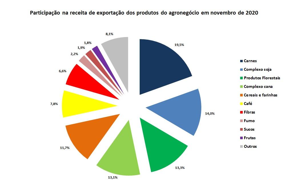 produtos do agronegócio exportados
