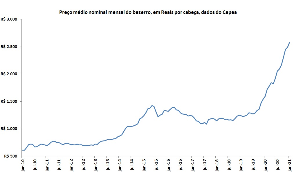 evolução histórica dos preços do bezerro