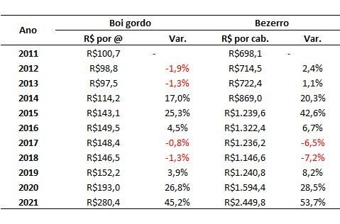 dados históricos do preço do bezerro