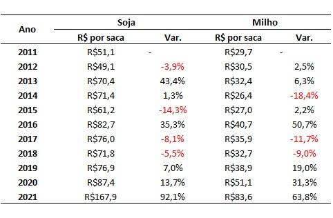 dados do preço da soja