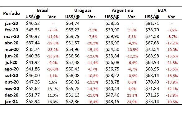 preço do boi gordo no Brasil
