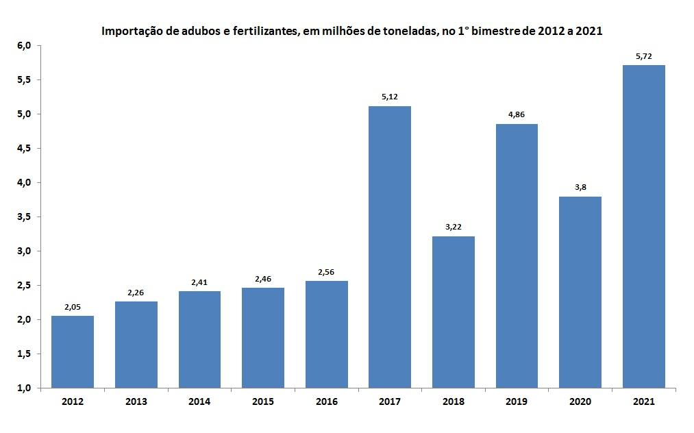 importação de adubos pelo Brasil
