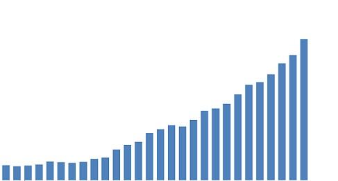 dados do preço do bezerro