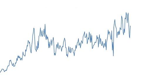 dados históricos da exportação de carne bovina