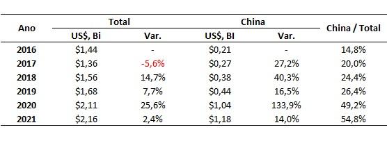 participação da china na exportação de carne bovina
