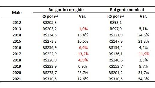 preço do boi gordo em maio