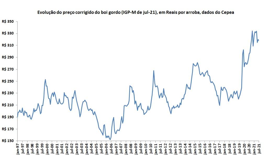 preços corrigidos do boi gordo