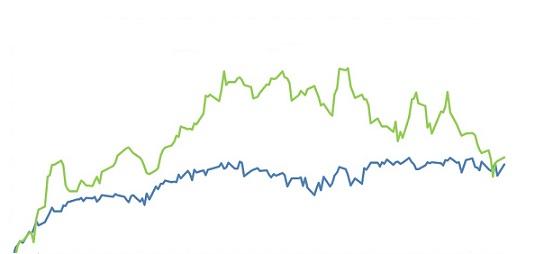 variação do preço do boi