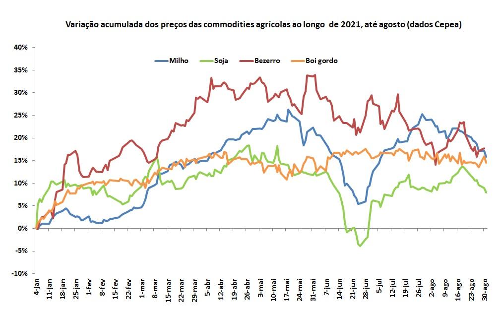 variação de preços das commodities agrícolas